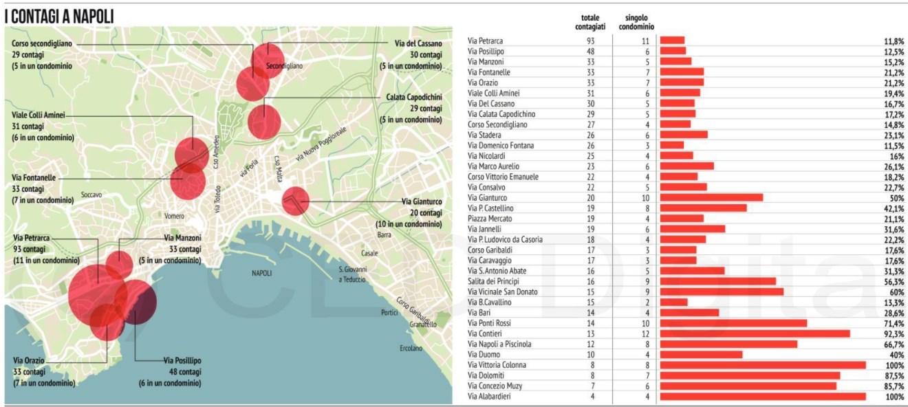 Provincia Di Napoli Cartina.Coronavirus Napoli I Quartieri Zona Rossa E Quelli In Miglioramento La Mappa Grafico