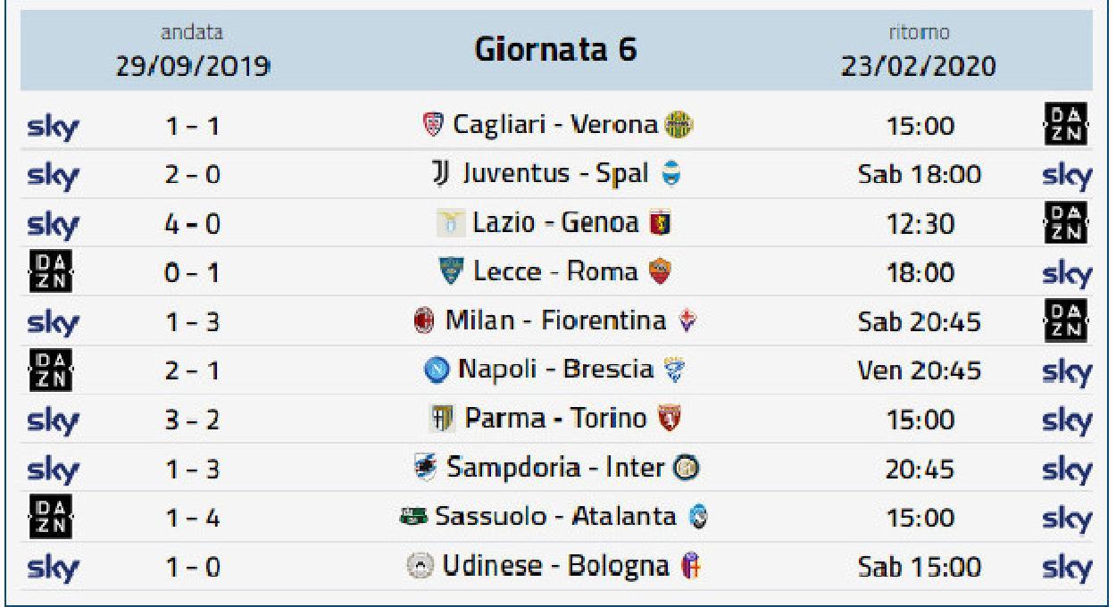 Risultati Serie A Classifica Gol Calendario E Marcatori